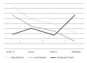 Andamento del cortisolo durante la fase di resistenza