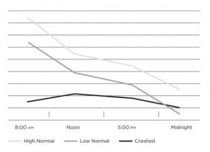 Andamento del cortisolo durante la fase di esaurimento