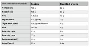 Porzioni di proteine nel cibo (click per ingrandire!)