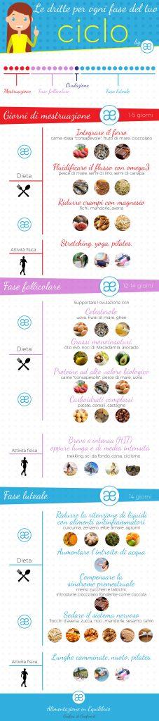 Alimentazione in equilibrio n- Ciclo