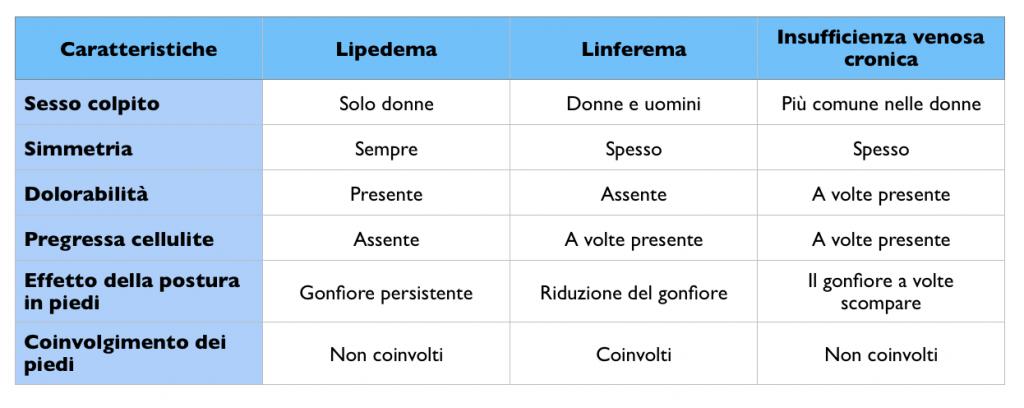 Alimentazioneinequilibrio - Lipedema