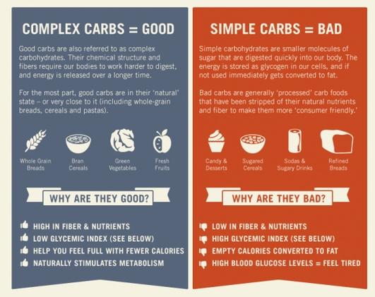 low carb dieta esempio