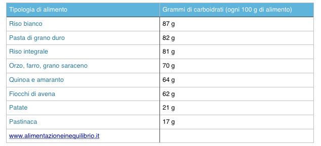 esempio di dieta chetogenica 1500 calories